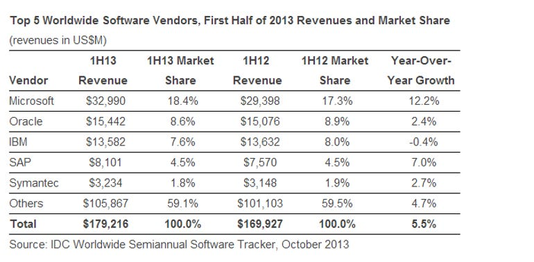 idc software standings 1H13