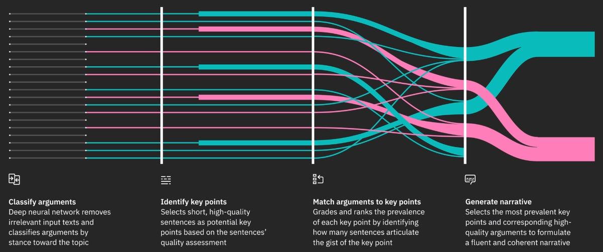 key-points-analysis-watson.png