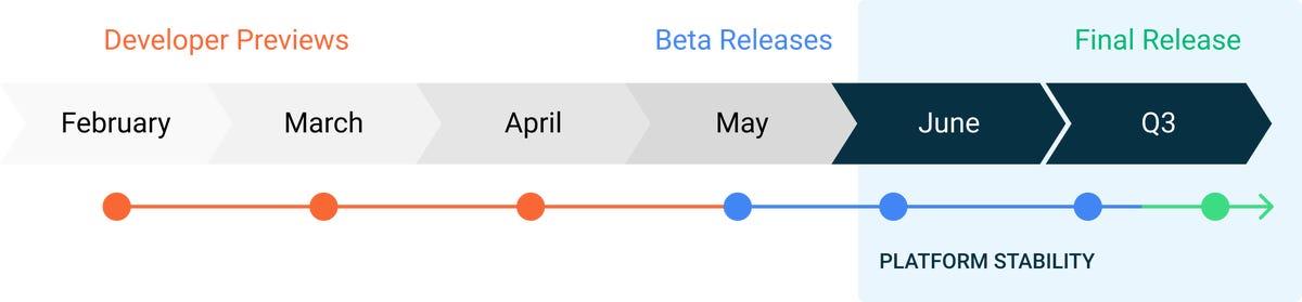 r-beta-timeline.png