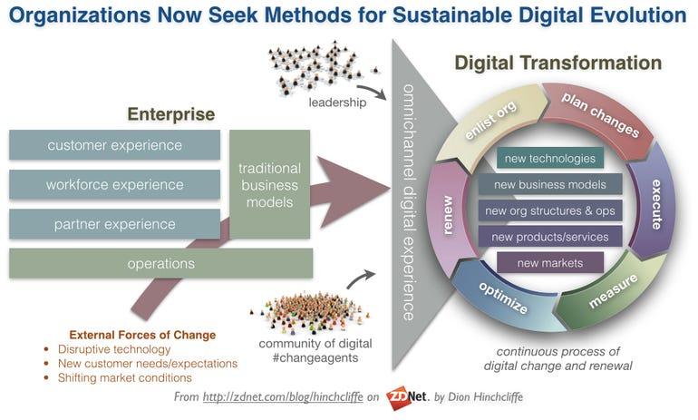 sustainabledigitalevolutiontransformation.png