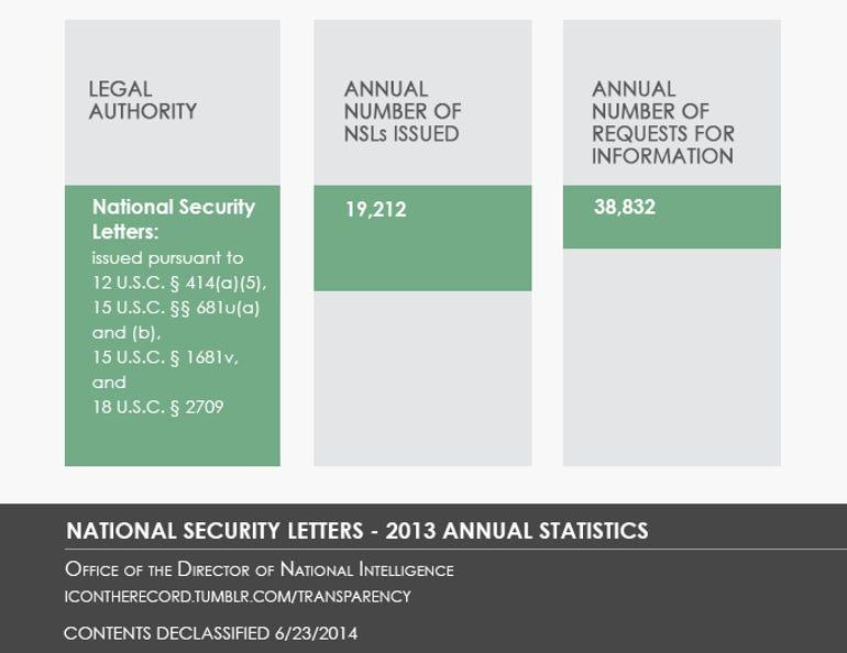 zdnet-nsa-dni-2014-transparency_chart_3