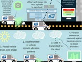 How the U.S. Postal Service could enable smart cities