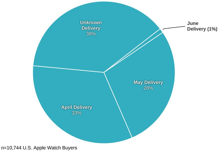 apple-watch-delivery-dates-slice.png