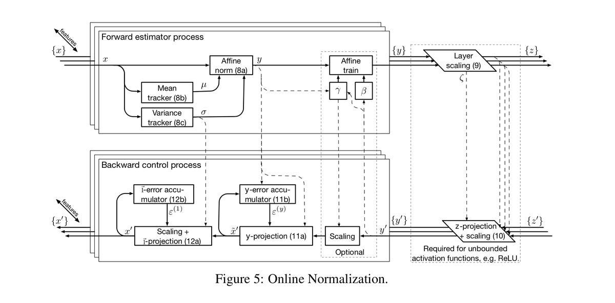 cerebras-2019-online-normalization.png