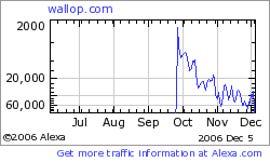 Wallop Alexa Numbers