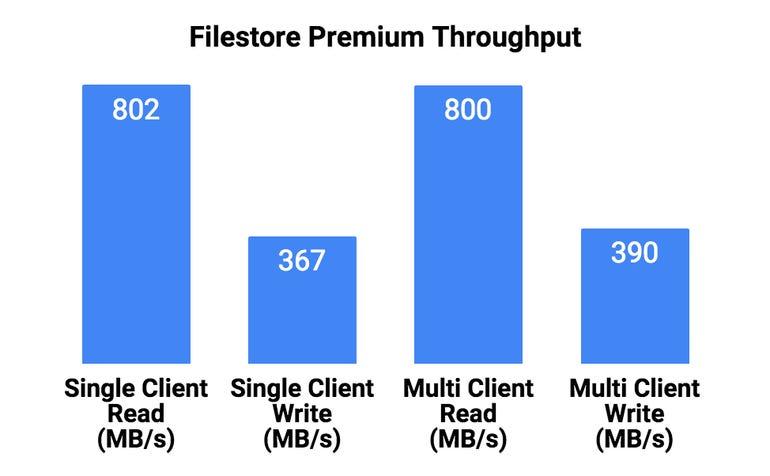 gcp-filestore-premium.png