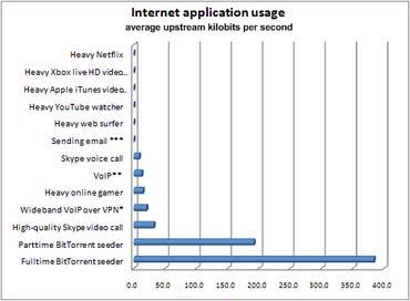 Image showing how BitTorrent hogs upstream bandwidth.