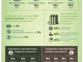 Infographic: Why companies are switching to Everything as a Service