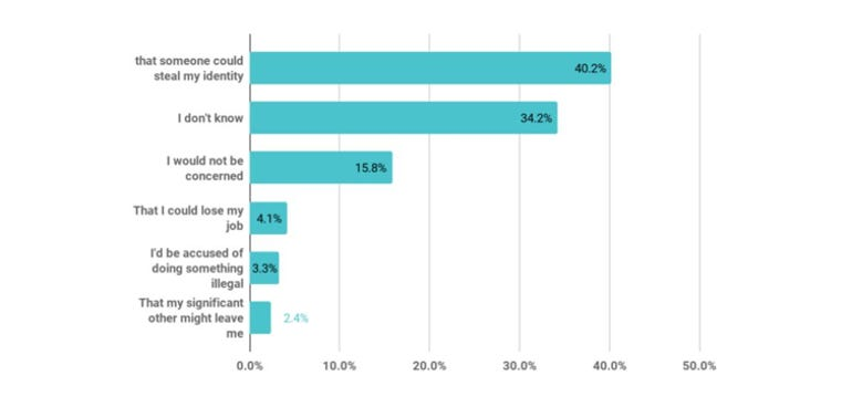 Over half of Americans would stop using an app if their messages could be read by others ZDNet
