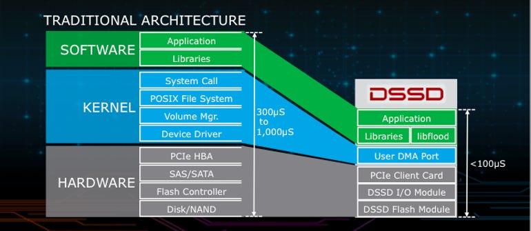 dssd-architecture.png