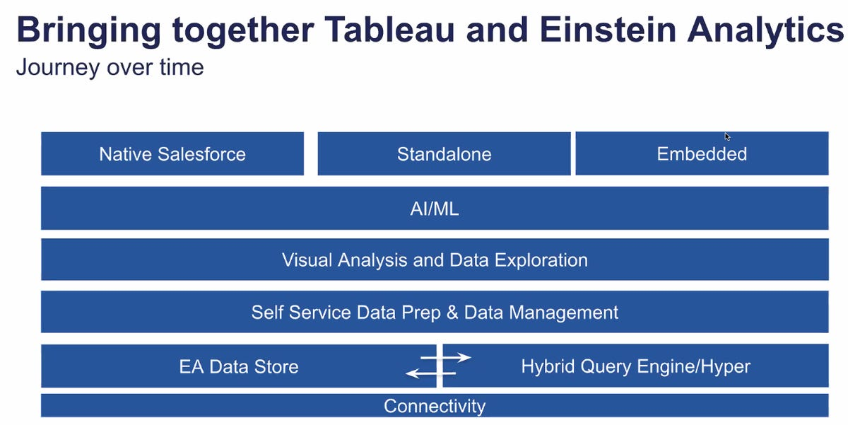 tableau-and-einstein-3.png