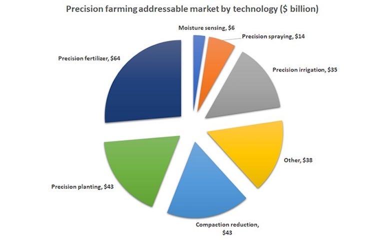 Technology can help boost crop yields