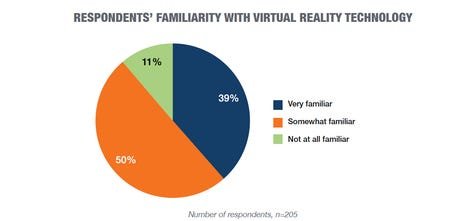 vr-familiarity-chart.png