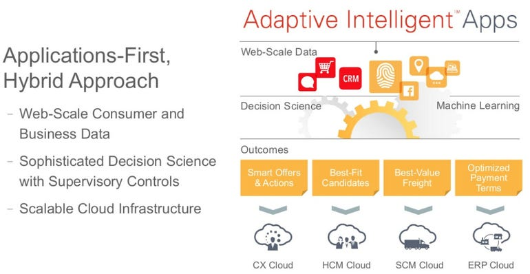 Oracle Adaptive Intelligent Applications