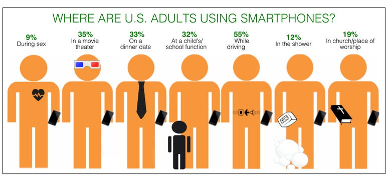 Where we use our smartphones
