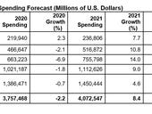 2021 IT spending to surge as device, enterprise software ramps, says Gartner