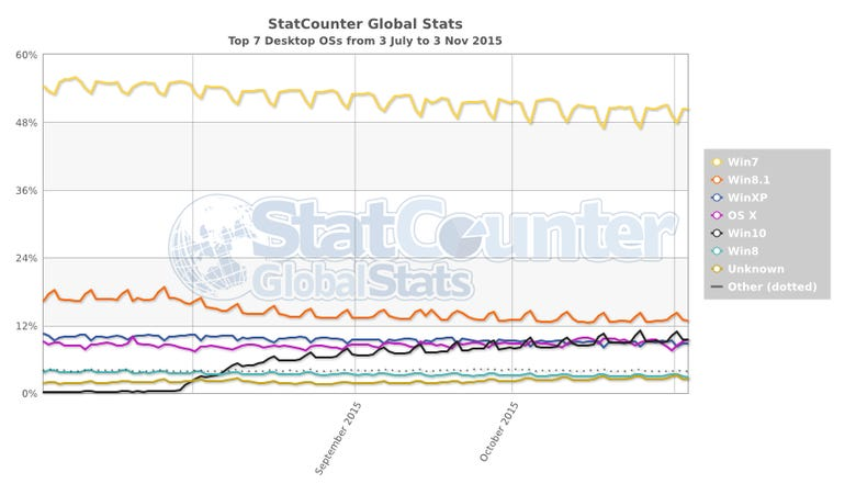 statcounter-os-ww-daily-20150703-20151103.png