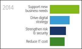 Deloitte IT priorities