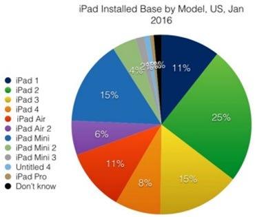 Does Apple think it's 'really sad' that there are so many old iPads out there too?