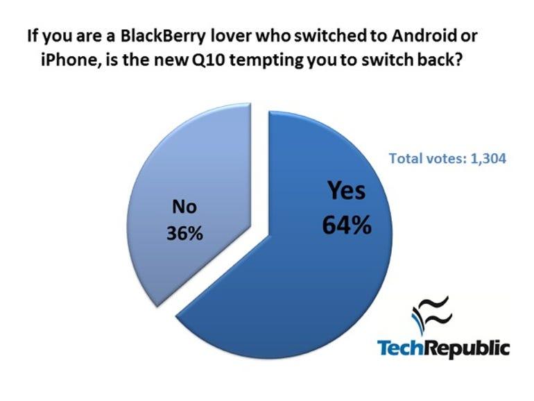 bb-q10-poll-05.2013-1