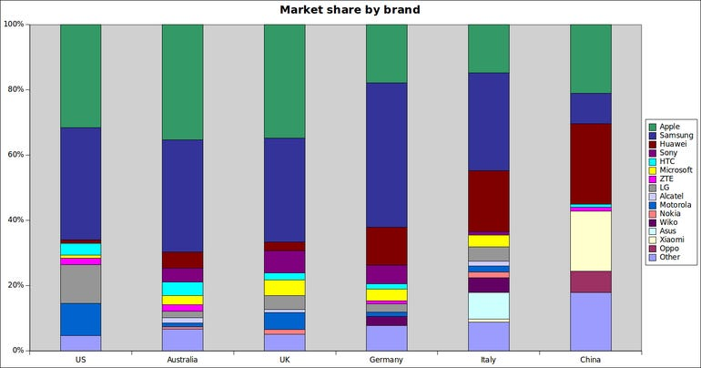 Kantar brand smartphone market share for March 2016