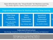 Open Mind: Microsoft's Visual Studio-like suite for machine learning