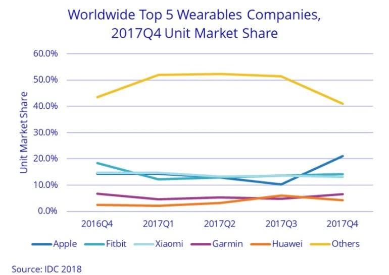idcwearables.png