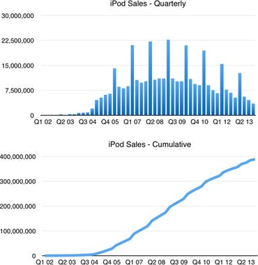 iPod sales data