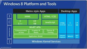 Here's the one Microsoft Windows 8 slide that everyone wants to redo | ZDNet | Windows 8 Block Diagram |  | ZDNet