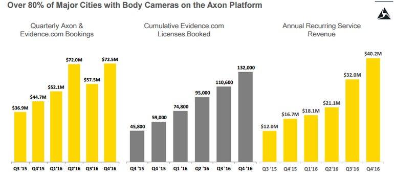 axon-platform-revenue-2016.png