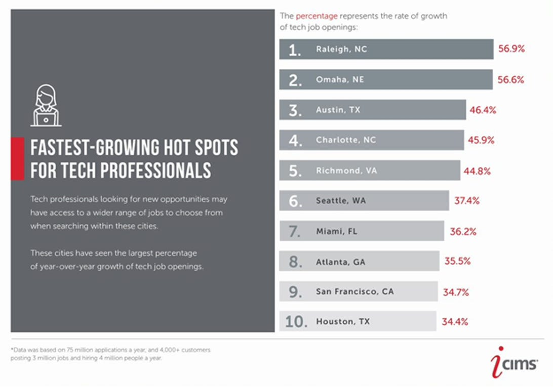 The fastest growing US city for tech pros is not where you think zdnet