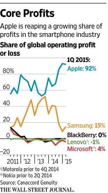 smartphone-profits.jpg