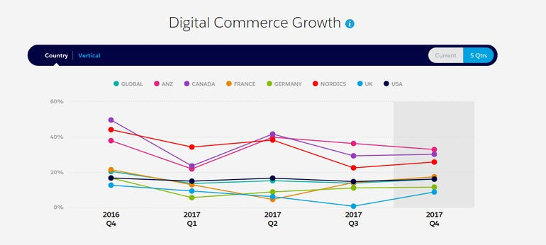 Has social media growth stalled for e-commerce sales zdnet