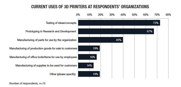 3d printing chart 2