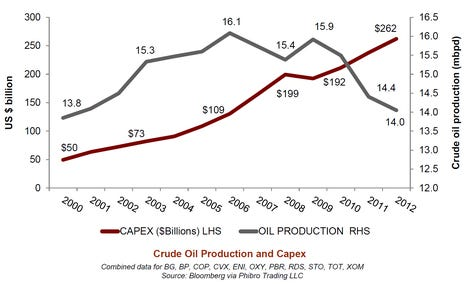 oil-majors-capex-and-production-kopits.png