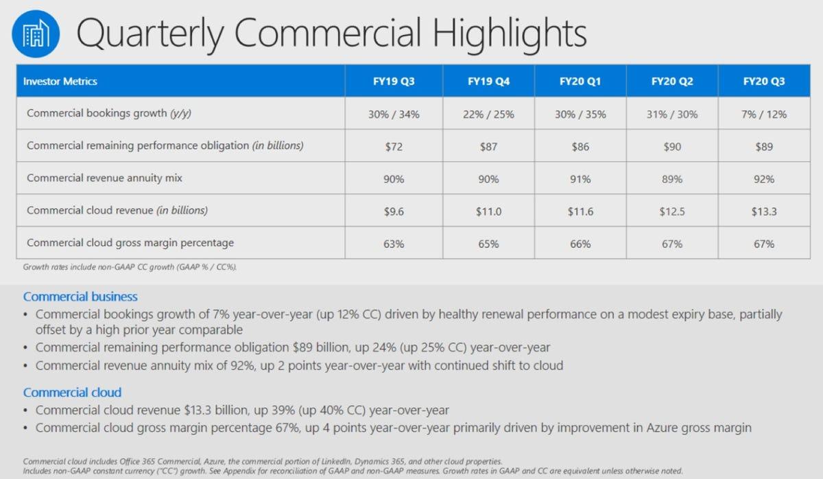 msft-q3-2020-commercial-cloud-revenue.png