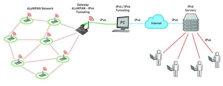 iot-6lowpan-diagram