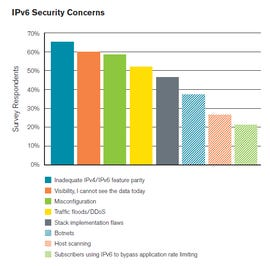 Network engineers are waking up to IPv6 s security worries. (Image courtesy of Arbor Networks)