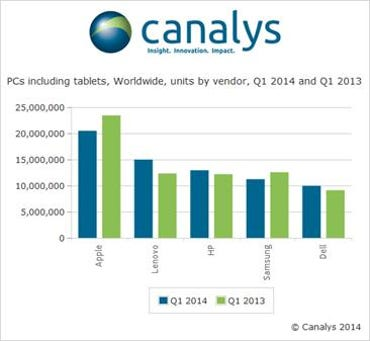 zdnet-canalys-tablets-may-2014