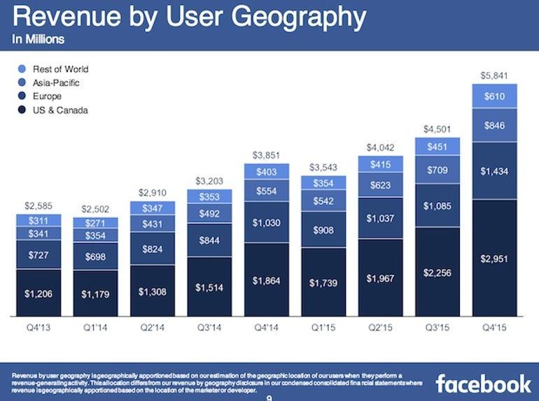 zdnet-facebook-earnings-q4-2015-3.jpg