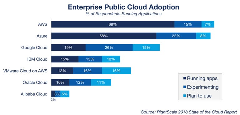 stacking-up-cloud-vendors-2018-right-scale-1.png