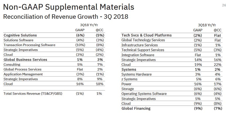 ibm-q3-by-product.png