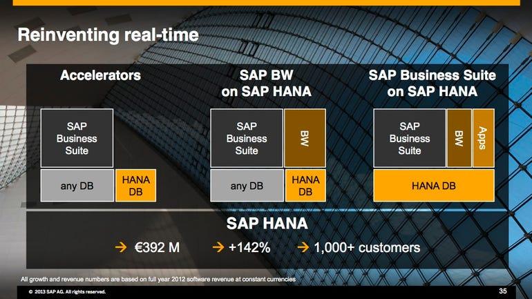 SAP HANA growth