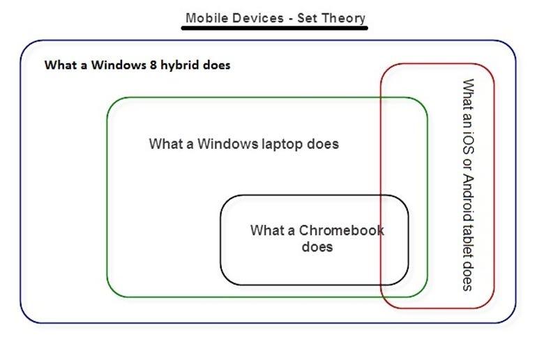 Mobile.Device.Market.Venn.Diagram