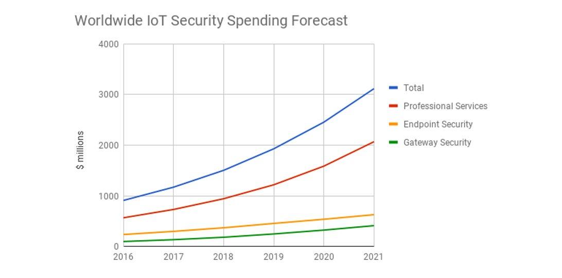 gartner-iot-security-spending.png