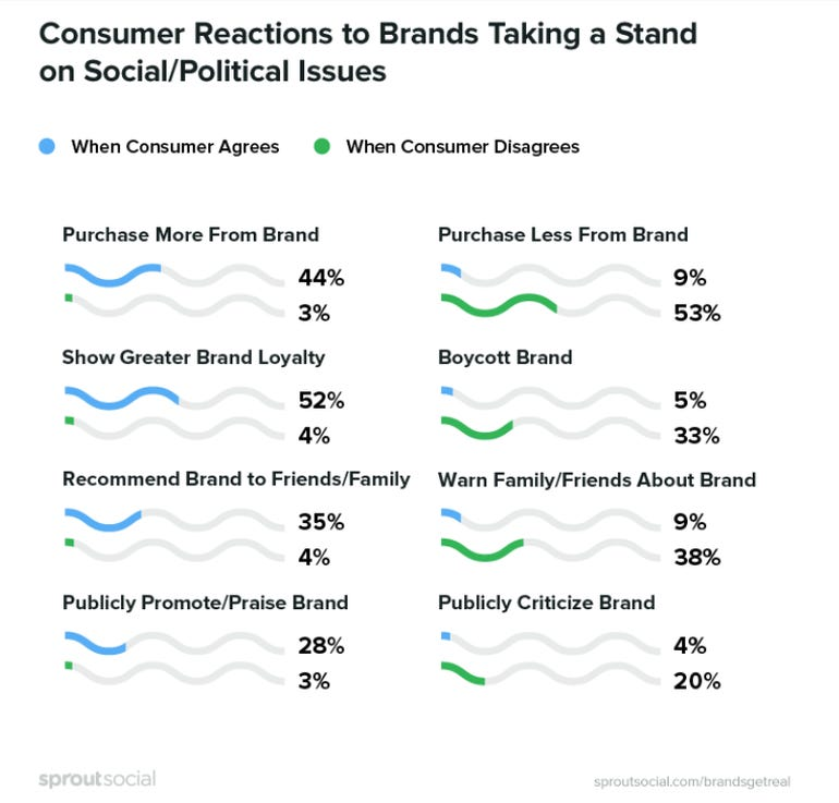 Socially conscious brands have an edge with consumers according to study ZDNet