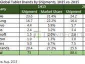 Tablet shipments will fall by 15 percent this year but Surface Pros are leading the move to bigger screens
