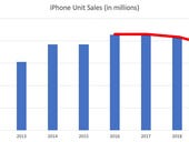 Here's an interesting chart: iPhone unit sales have been declining steadily for 5 years
