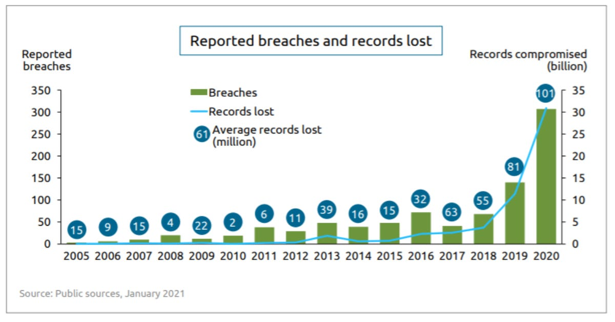 canalys-rise-of-data-breaches.png