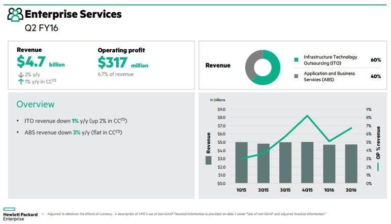 hpe-services-q2.jpg
